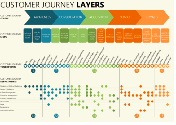 Customer journey workflow